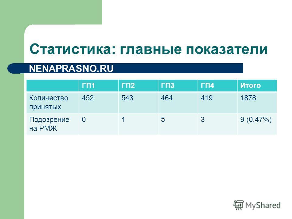 Статистика: главные показатели NENAPRASNO.RU ГП1ГП2ГП3ГП4Итого Количество принятых 4525434644191878 Подозрение на РМЖ 01539 (0,47%)