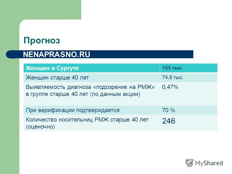 Прогноз Женщин в Сургуте 155 тыс. Женщин старше 40 лет 74,8 тыс. Выявляемость диагноза «подозрение на РМЖ» в группе старше 40 лет (по данным акции) 0,47% При верификации подтверждается 70 % Количество носительниц РМЖ старше 40 лет (оценочно) 246 NENA