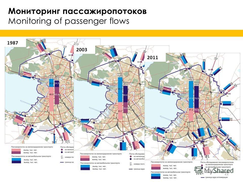 Мониторинг пассажиропотоков Monitoring of passenger flows 1987 2003 2011 21
