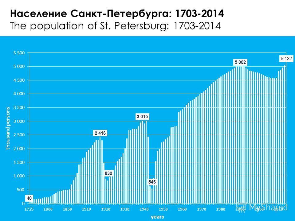 Население Санкт-Петербурга: 1703-2014 The population of St. Petersburg: 1703-2014 5