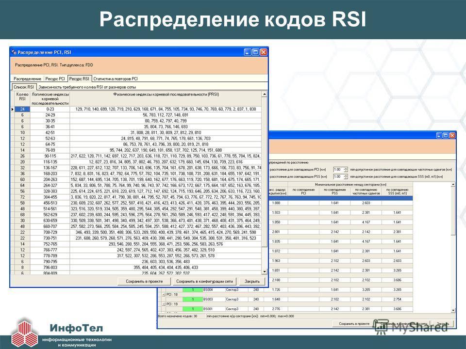 Распределение кодов RSI