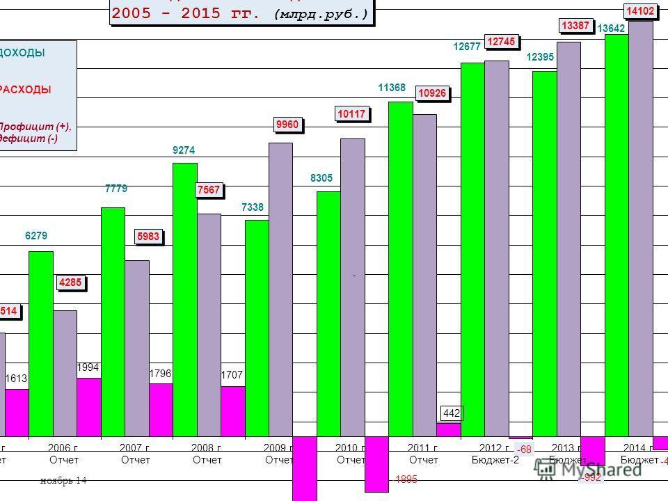 Иллюстрацией этих особенностей могут служить графики динамики основных показателей федерального бюджета и бюджета Санкт-Петербурга за период 2008 - 2015 г.Иллюстрацией этих особенностей могут служить графики динамики основных показателей федерального