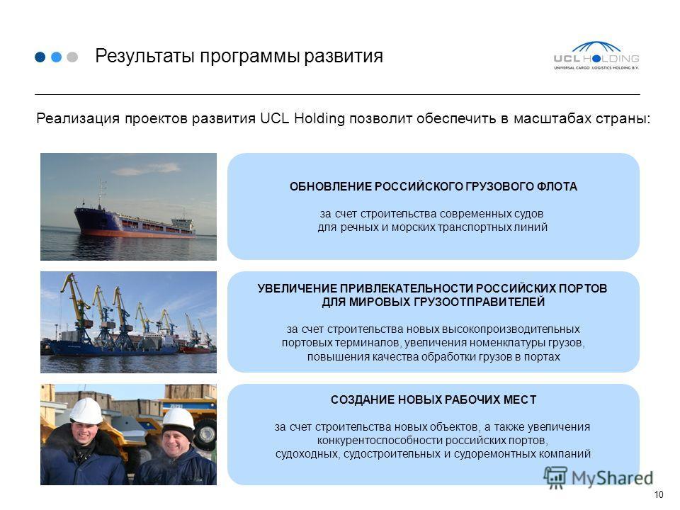 Результаты программы развития СОЗДАНИЕ НОВЫХ РАБОЧИХ МЕСТ за счет строительства новых объектов, а также увеличения конкурентоспособности российских портов, судоходных, судостроительных и судоремонтных компаний УВЕЛИЧЕНИЕ ПРИВЛЕКАТЕЛЬНОСТИ РОССИЙСКИХ