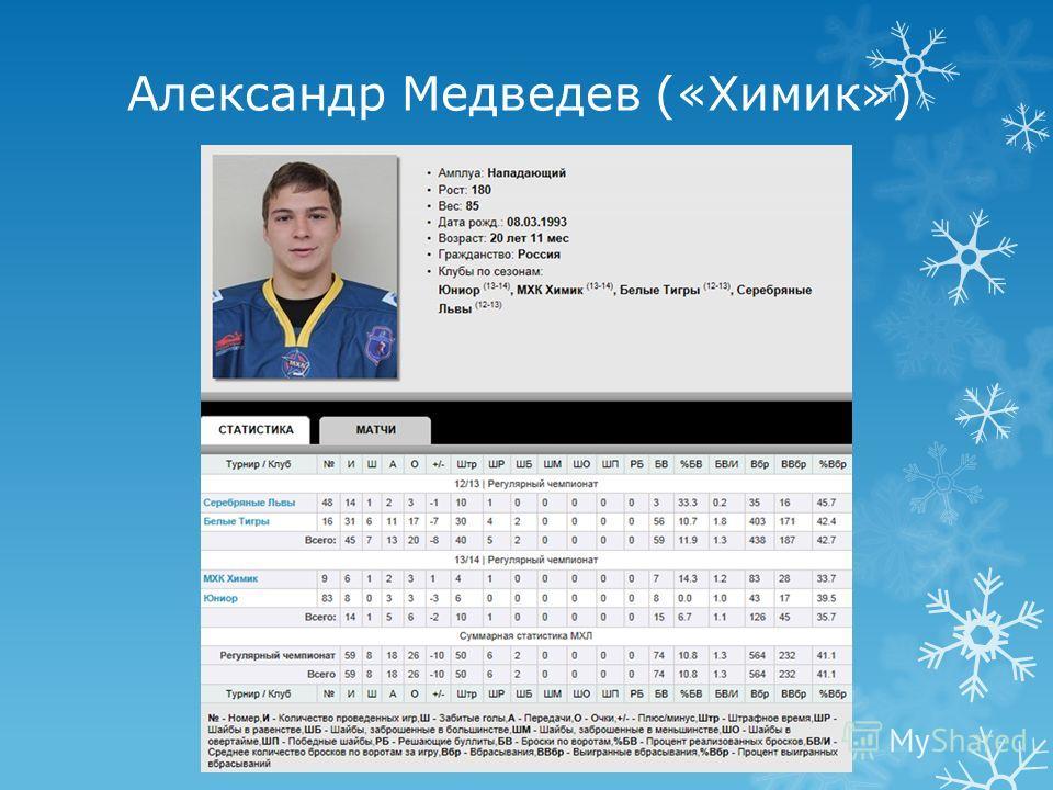 Александр Медведев («Химик»)
