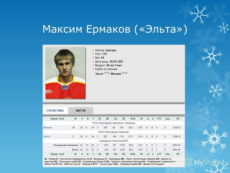 Максим Ермаков («Эльта»)