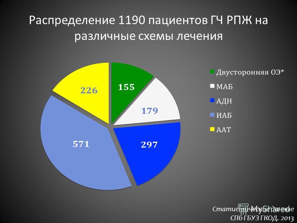 Распределение 1190 пациентов ГЧ РПЖ на различные схемы лечения Статистические данные СПб ГБУЗ ГКОД. 2013