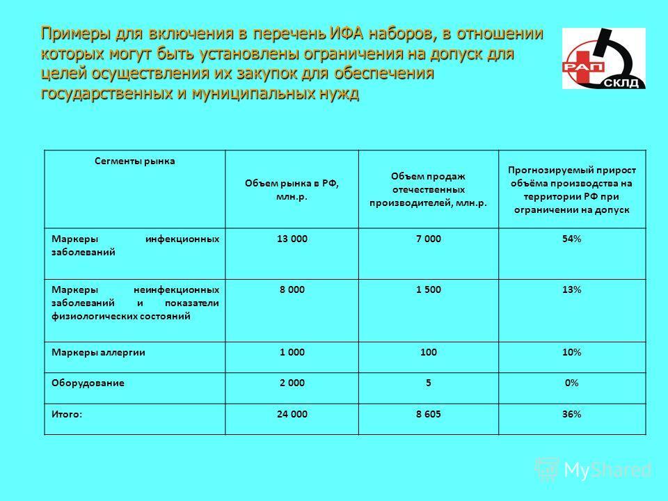 Примеры для включения в перечень ИФА наборов, в отношении которых могут быть установлены ограничения на допуск для целей осуществления их закупок для обеспечения государственных и муниципальных нужд Сегменты рынка Объем рынка в РФ, млн.р. Объем прода