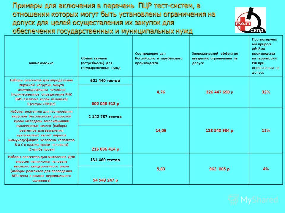Примеры для включения в перечень ПЦР тест-систем, в отношении которых могут быть установлены ограничения на допуск для целей осуществления их закупок для обеспечения государственных и муниципальных нужд наименование Объём закупок (потребность) для го
