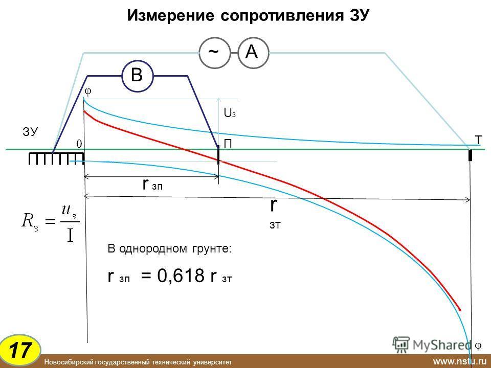 Новосибирский государственный технический университет www.nstu.ru ЗУ Измерение сопротивления ЗУ Т ~ А B φ 0 φ UзUз П В однородном грунте: r зп = 0,618 r зт r зп r зт 1717