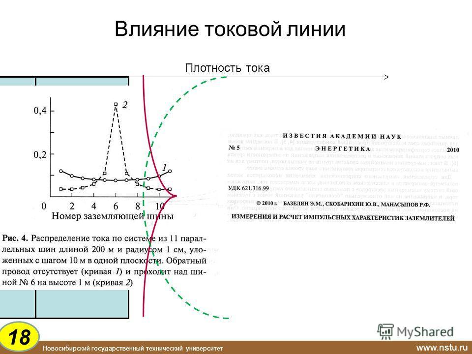 Новосибирский государственный технический университет www.nstu.ru Влияние токовой линии ~ 22,5 Гц Плотность тока T 18