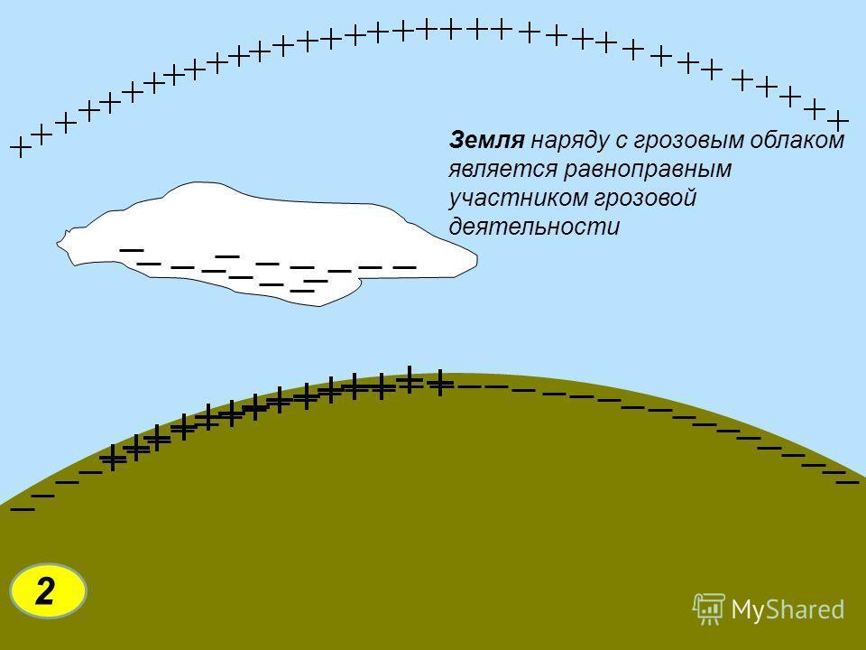 Новосибирский государственный технический университет www.nstu.ru Земля наряду с грозовым облаком является равноправным участником грозовой деятельности 2