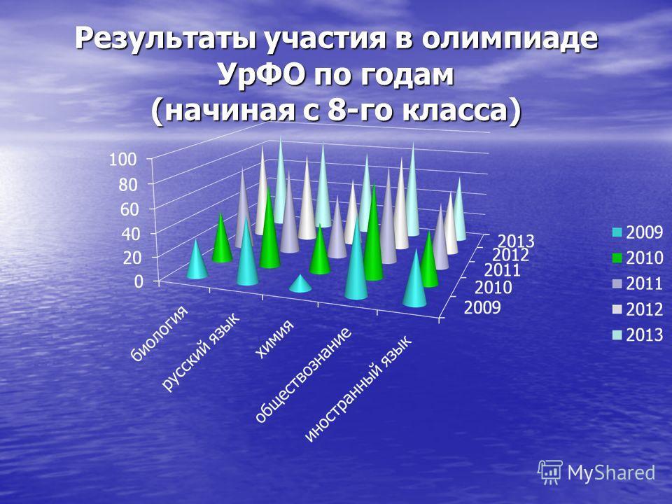 Результаты участия в олимпиаде УрФО по годам (начиная с 8-го класса)