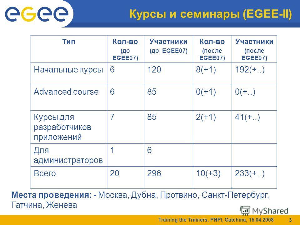 Training the Trainers, PNPI, Gatchina, 15.04.2008 3 Курсы и семинары (EGEE-II) Тип Кол-во (до EGEE07) Участники (до EGEE07) Кол-во (после EGEE07) Участники (после EGEE07) Начальные курсы 61208(+1)192(+..) Advanced course6850(+1)0(+..) Курсы для разра