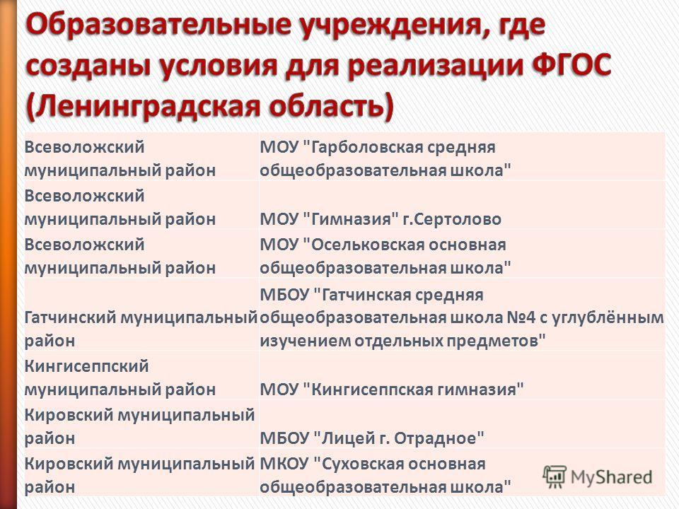 Всеволожский муниципальный район МОУ