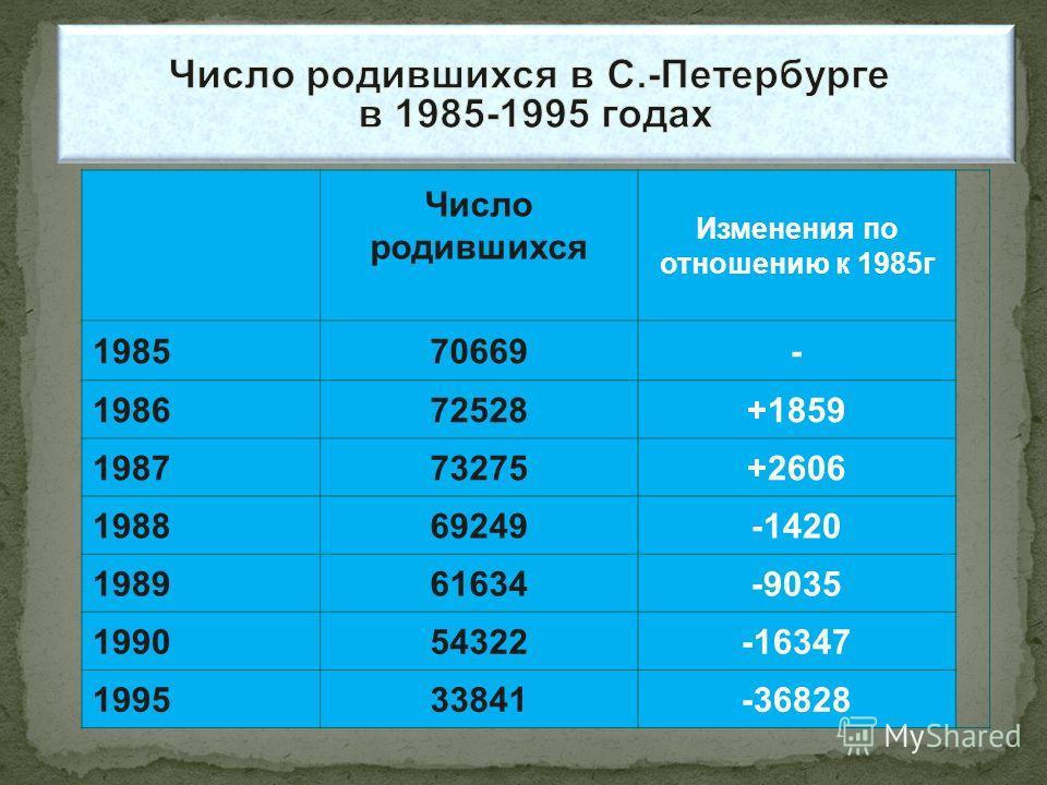 Число родившихся Изменения по отношению к 1985 г 198570669- 198672528+1859 198773275+2606 198869249-1420 198961634-9035 199054322-16347 199533841-36828