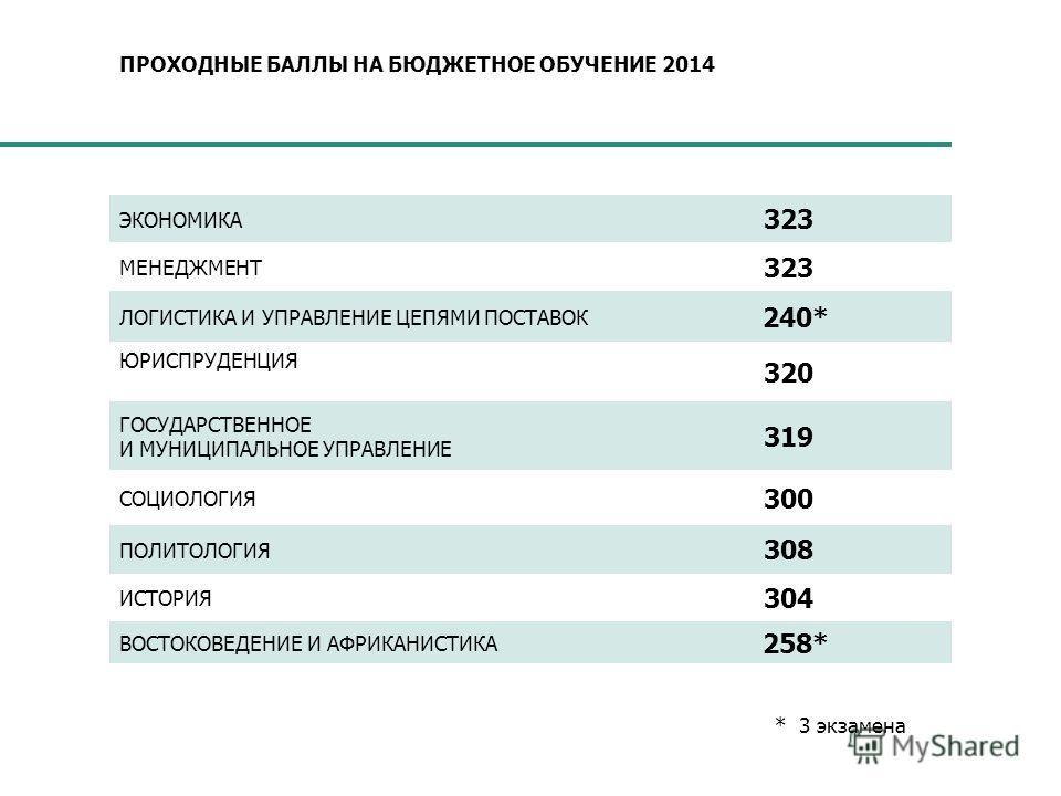 ПРОХОДНЫЕ БАЛЛЫ НА БЮДЖЕТНОЕ ОБУЧЕНИЕ 2014 ЭКОНОМИКА 323 МЕНЕДЖМЕНТ 323 ЛОГИСТИКА И УПРАВЛЕНИЕ ЦЕПЯМИ ПОСТАВОК 240* ЮРИСПРУДЕНЦИЯ 320 ГОСУДАРСТВЕННОЕ И МУНИЦИПАЛЬНОЕ УПРАВЛЕНИЕ 319 СОЦИОЛОГИЯ 300 ПОЛИТОЛОГИЯ 308 ИСТОРИЯ 304 ВОСТОКОВЕДЕНИЕ И АФРИКАНИС