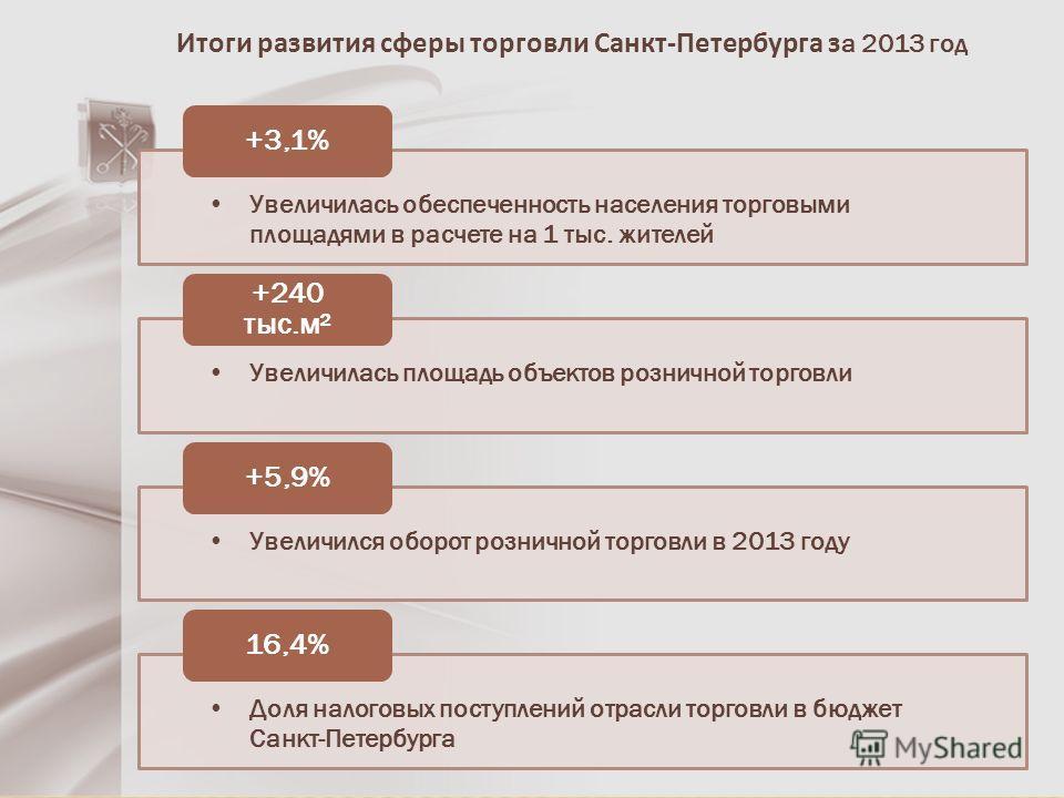 Итоги развития сферы торговли Санкт-Петербурга з а 2013 год Увеличилась обеспеченность населения торговыми площадями в расчете на 1 тыс. жителей +3,1% Увеличилась площадь объектов розничной торговли +240 тыс.м² Увеличился оборот розничной торговли в