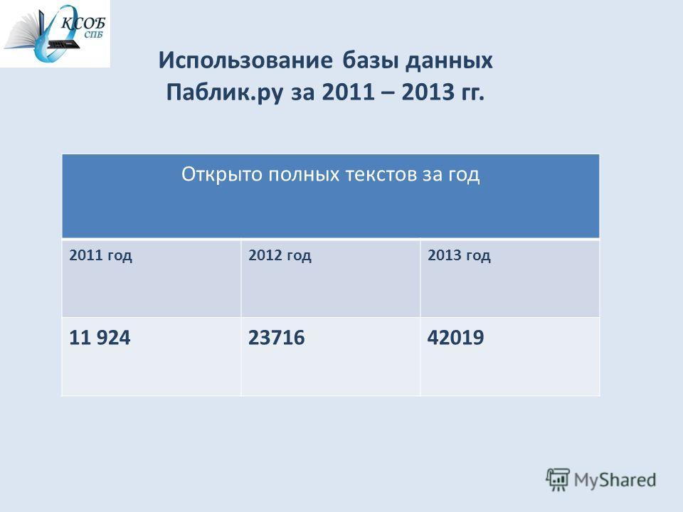 Использование базы данных Паблик.ру за 2011 – 2013 гг. Открыто полных текстов за год 2011 год 2012 год 2013 год 11 9242371642019