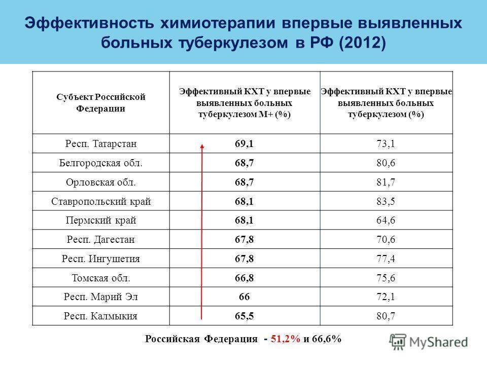 LOGO Эффективность химиотерапии впервые выявленных больных туберкулезом в РФ (2012) Субъект Российской Федерации Эффективный КХТ у впервые выявленных больных туберкулезом М+ (%) Эффективный КХТ у впервые выявленных больных туберкулезом (%) Респ. Тата