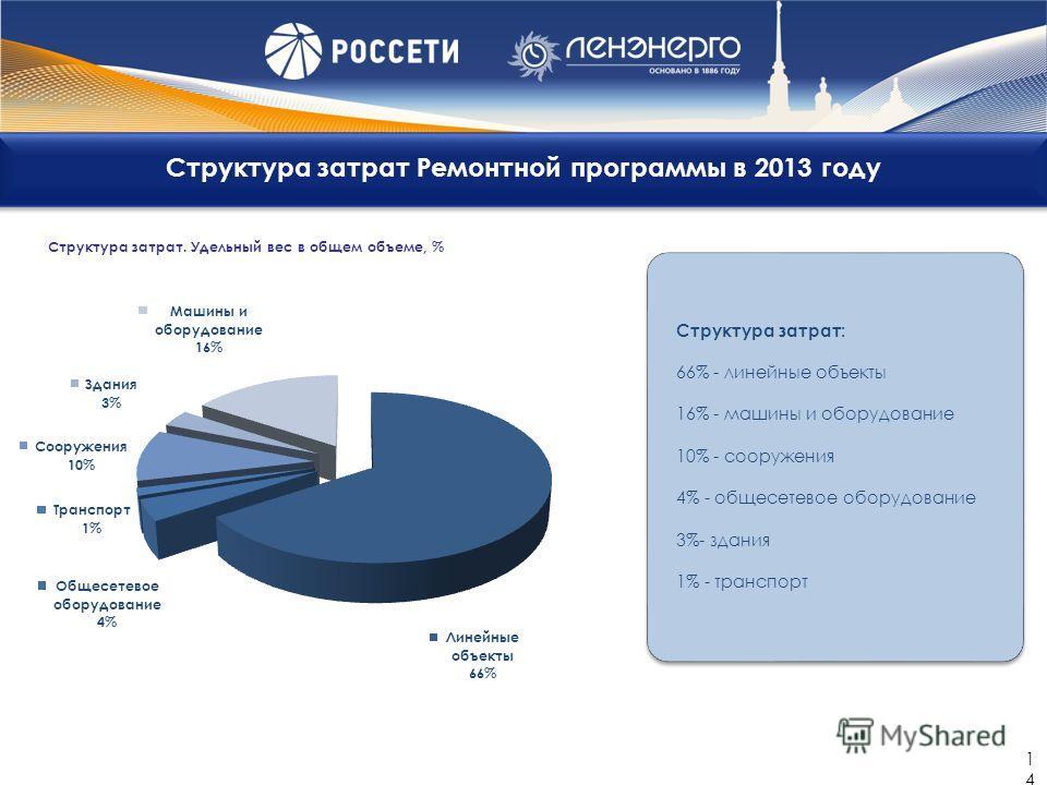 Структура затрат Ремонтной программы в 2013 году 14 Структура затрат: 66% - линейные объекты 16% - машины и оборудование 10% - сооружения 4% - общесетевое оборудование 3%- здания 1% - транспорт Структура затрат. Удельный вес в общем объеме, %
