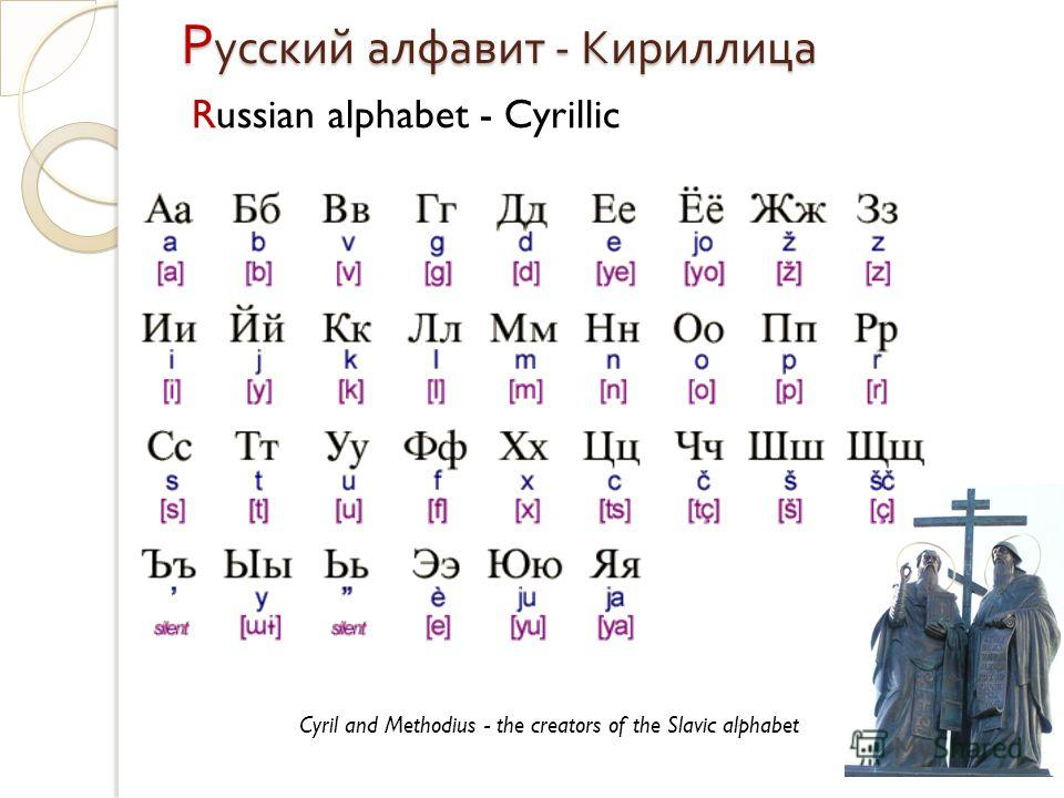 Р усский алфавит - Кириллица Russian alphabet - Cyrillic Cyril and Methodius - the creators of the Slavic alphabet