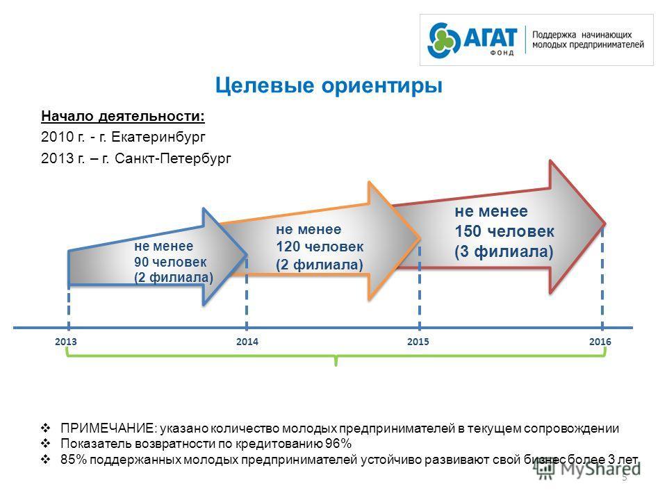 Целевые ориентиры Начало деятельности: 2010 г. - г. Екатеринбург 2013 г. – г. Санкт-Петербург 5 не менее 90 человек (2 филиала) не менее 120 человек (2 филиала) 2013 не менее 150 человек (3 филиала) 201420152016 ПРИМЕЧАНИЕ: указано количество молодых