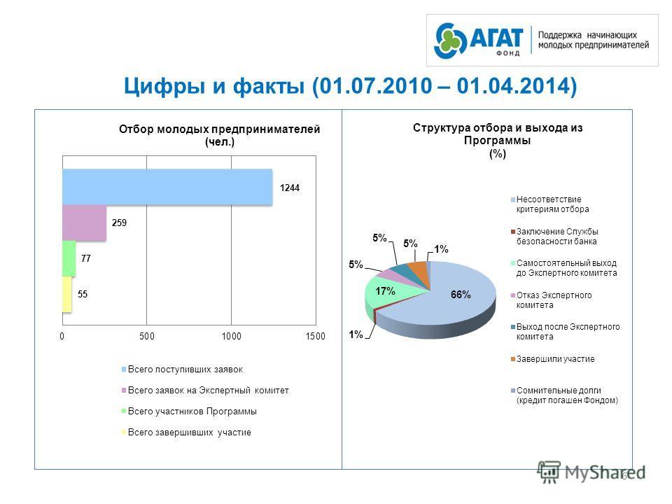 Цифры и факты (01.07.2010 – 01.04.2014) 6