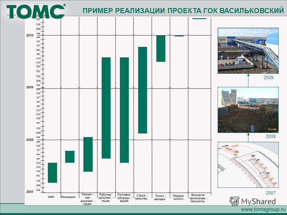 2007 2008 2009 ПРИМЕР РЕАЛИЗАЦИИ ПРОЕКТА ГОК ВАСИЛЬКОВСКИЙ