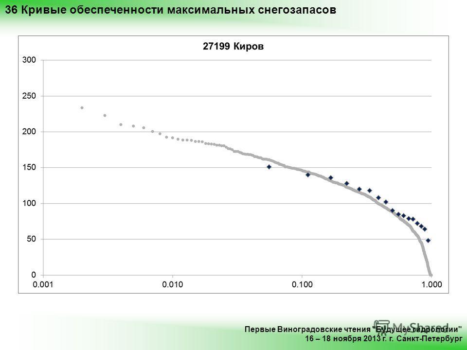36 Кривые обеспеченности максимальных снегозапасов Первые Виноградовские чтения Будущее гидрологии 16 – 18 ноября 2013 г. г. Санкт-Петербург
