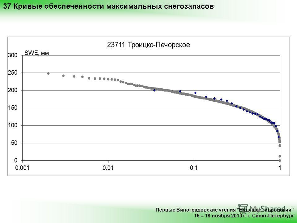 37 Кривые обеспеченности максимальных снегозапасов Первые Виноградовские чтения Будущее гидрологии 16 – 18 ноября 2013 г. г. Санкт-Петербург