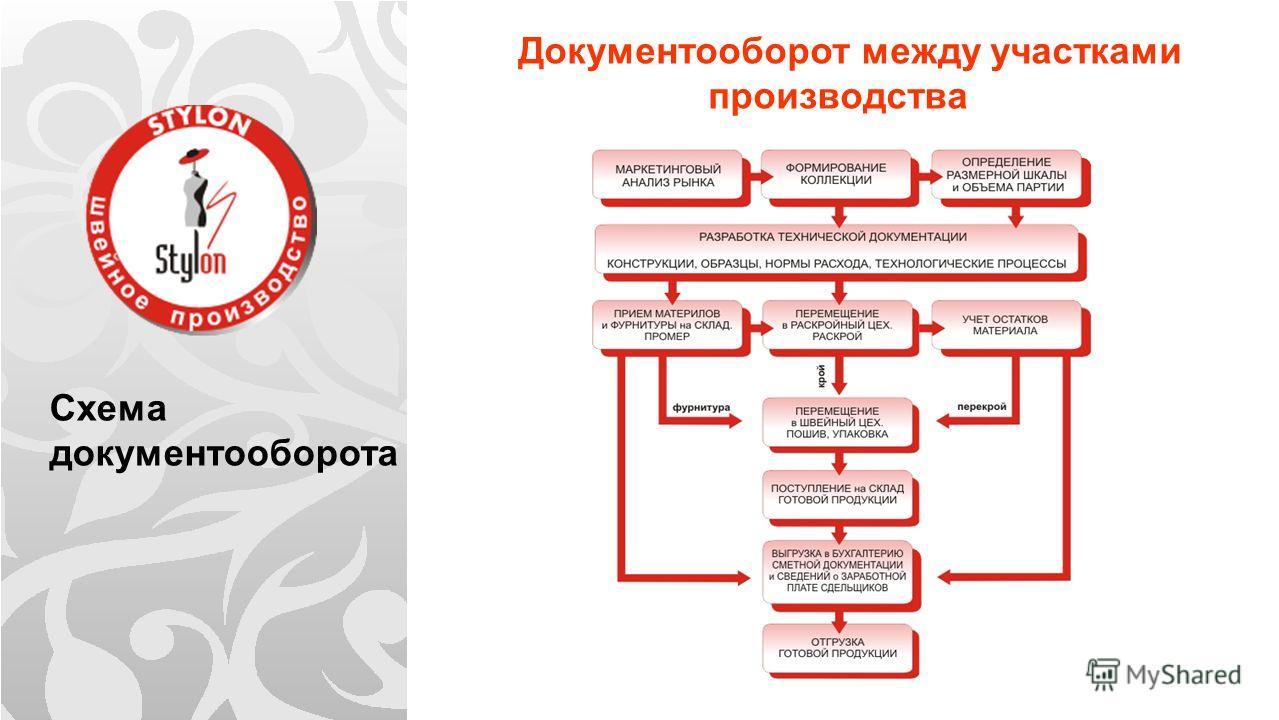 Схема документооборота Документооборот между участками производства