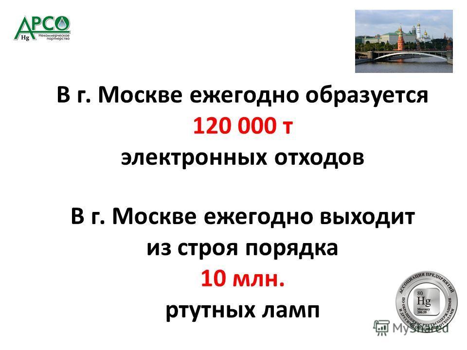 В г. Москве ежегодно образуется 120 000 т электронных отходов В г. Москве ежегодно выходит из строя порядка 10 млн. ртутных ламп