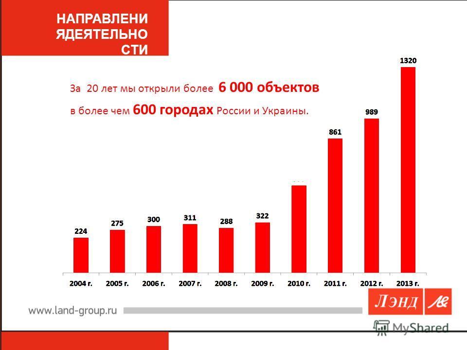 За 20 лет мы открыли более 6 000 объектов в более чем 600 городах России и Украины.