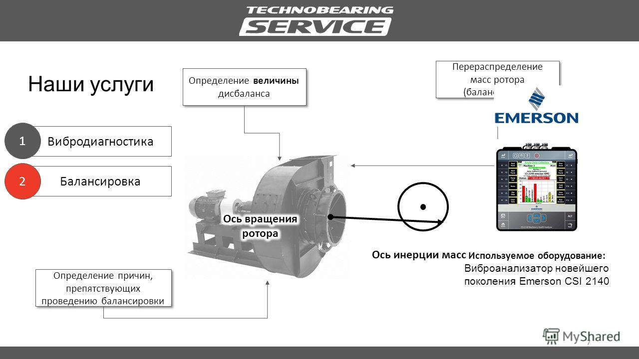 Балансировка 7 Вибродиагностика Наши услуги 1 2 Определение величины дисбаланса Определение причин, препятствующих проведению балансировки Перераспределение масс ротора (балансировка) Используемое оборудование: Виброанализатор новейшего поколения Eme
