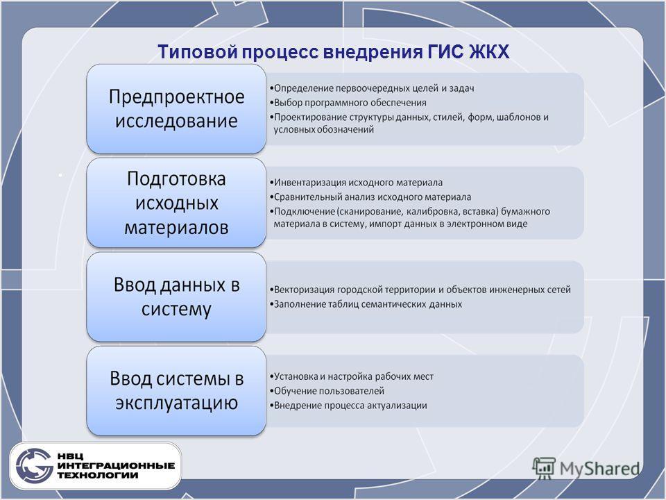 Типовой процесс внедрения ГИС ЖКХ.