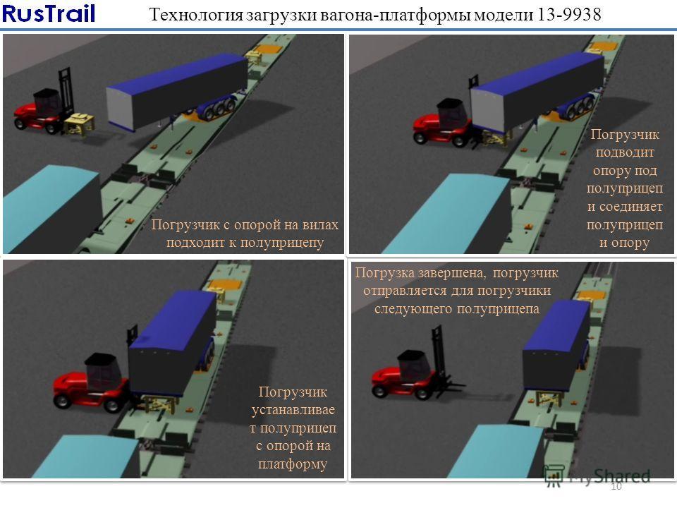 Технология загрузки вагона-платформы модели 13-9938 10 Погрузчик с опорой на вилах подходит к полуприцепу Погрузчик подводит опору под полуприцеп и соединяет полуприцеп и опору Погрузчик устанавливае т полуприцеп с опорой на платформу Погрузка заверш
