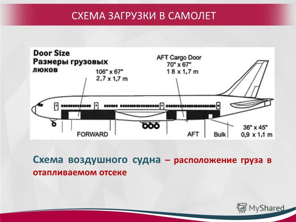 СХЕМА ЗАГРУЗКИ В САМОЛЕТ Схема воздушного судна – расположение груза в отапливаемом отсеке