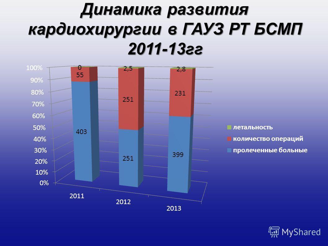 Динамика развития кардиохирургии в ГАУЗ РТ БСМП 2011-13 гг