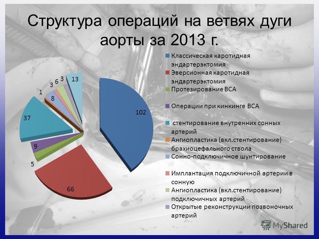 Структура операций на ветвях дуги аорты за 2013 г.