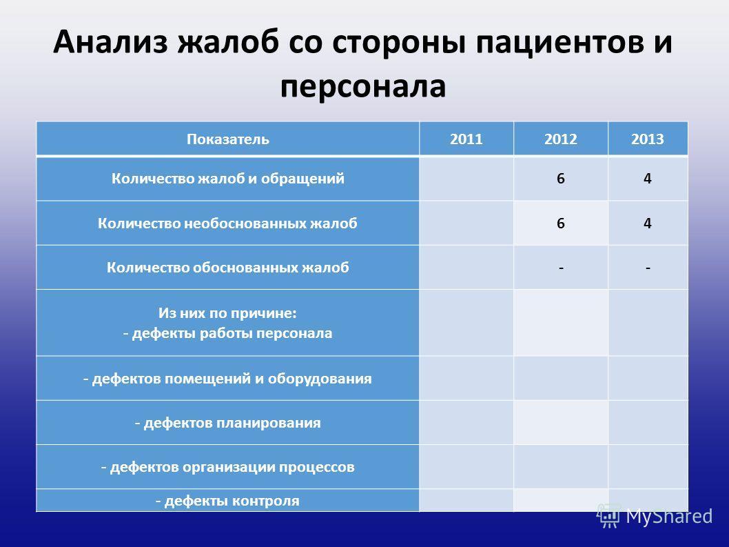 Анализ жалоб со стороны пациентов и персонала Показатель 201120122013 Количество жалоб и обращений 64 Количество необоснованных жалоб 64 Количество обоснованных жалоб -- Из них по причине: - дефекты работы персонала - дефектов помещений и оборудовани