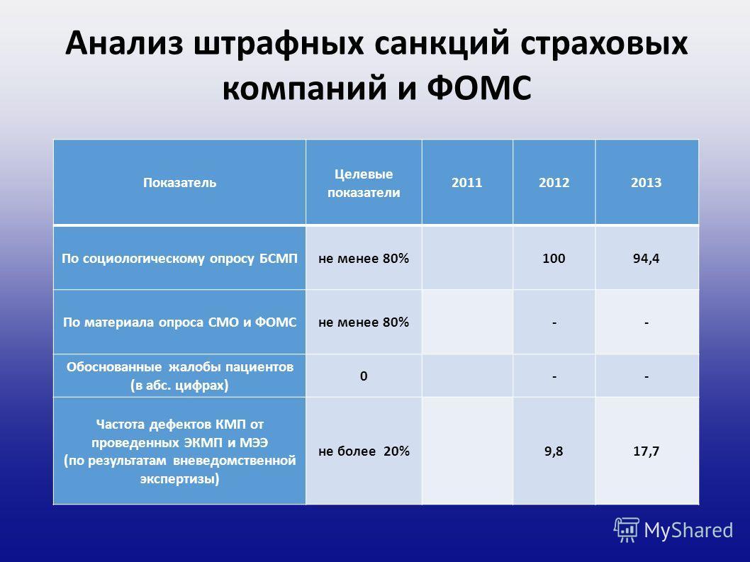 Анализ штрафных санкций страховых компаний и ФОМС Показатель Целевые показатели 201120122013 По социологическому опросу БСМПне менее 80% 10094,4 По материала опроса СМО и ФОМСне менее 80% -- Обоснованные жалобы пациентов (в абс. цифрах) 0 -- Частота