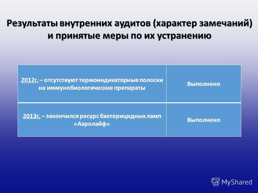 Результаты внутренних аудитов (характер замечаний) и принятые меры по их устранению 2012 г. – отсутствуют термоиндикаторные полоски на иммунобиологические препараты Выполнено 2013 г. – закончился ресурс бактерицидных ламп «Аэролайф» Выполнено