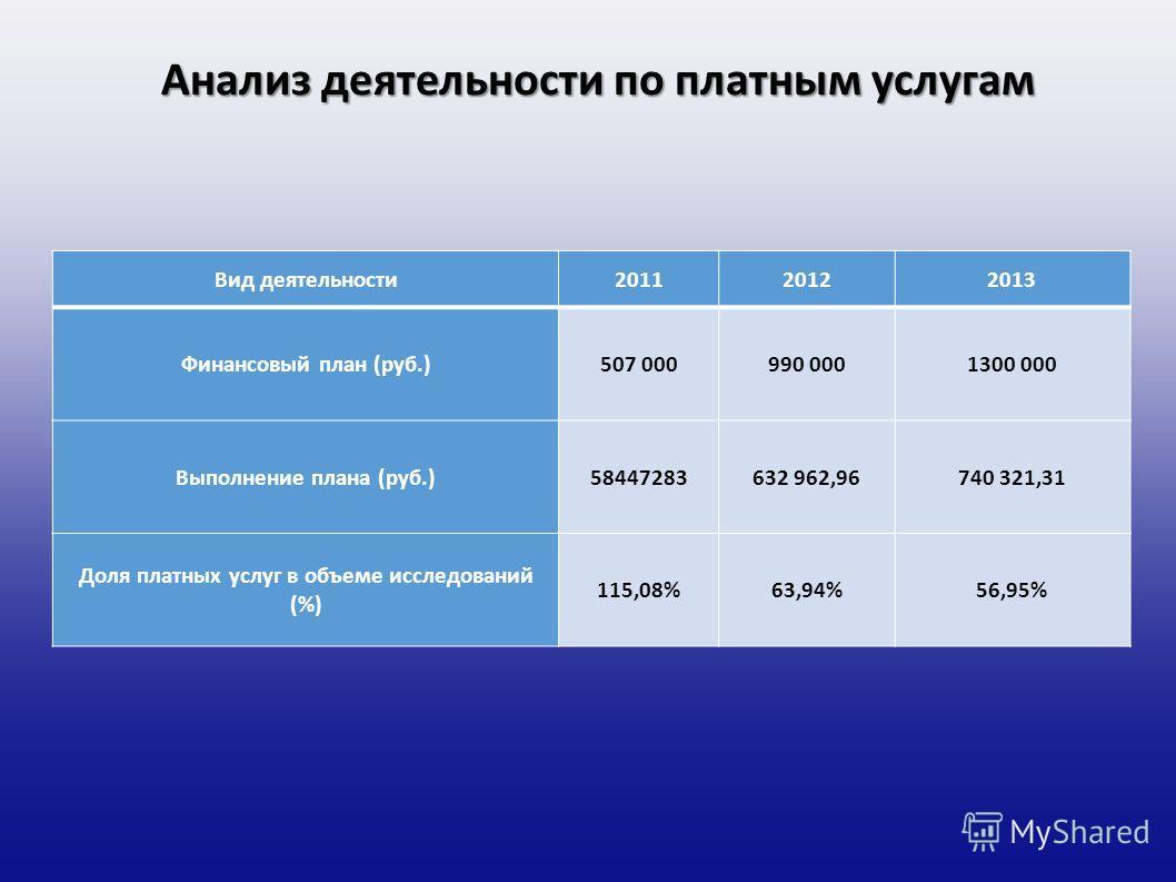 Анализ деятельности по платным услугам Вид деятельности 201120122013 Финансовый план (руб.)507 000990 0001300 000 Выполнение плана (руб.)58447283632 962,96740 321,31 Доля платных услуг в объеме исследований (%) 115,08%63,94%56,95%