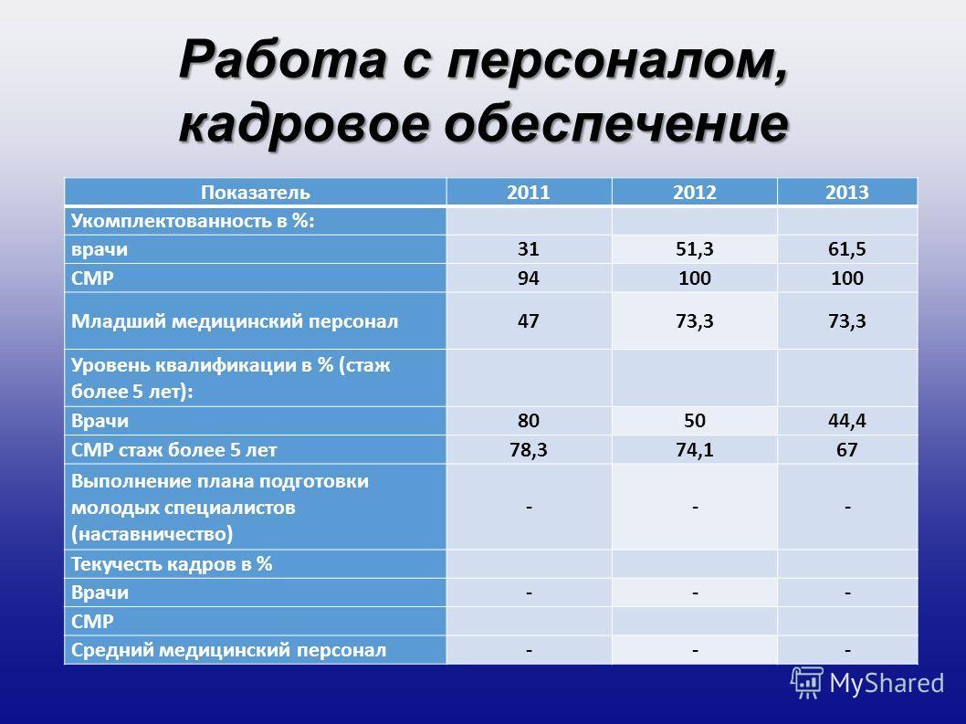 Работа с персоналом, кадровое обеспечение Показатель 201120122013 Укомплектованность в %: врачи 3151,361,5 СМР94100 Младший медицинский персонал 4773,3 Уровень квалификации в % (стаж более 5 лет): Врачи 805044,4 СМР стаж более 5 лет 78,374,167 Выполн