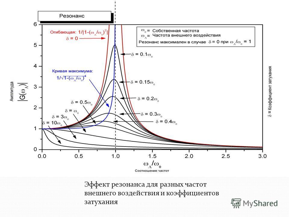 Эффект резонанса для разных частот внешнего воздействия и коэффициентов затухания