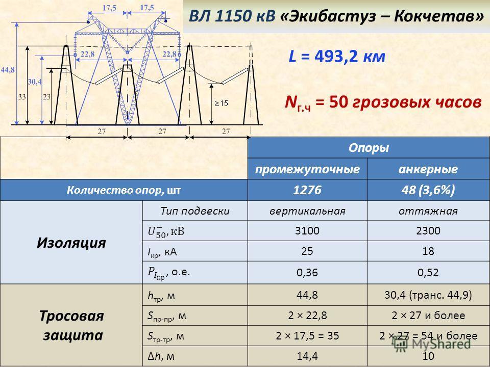 3 N г.ч = 50 грозовых часов L = 493,2 км ВЛ 1150 кВ «Экибастуз – Кокчетав» Опоры промежуточныеанкерные Количество опор, шт 127648 (3,6%) Изоляция Тип подвескивертикальнаяоттяжная 31002300 I кр, кА2518 0,360,52 Тросовая защита h тр, м 44,830,4 (транс.