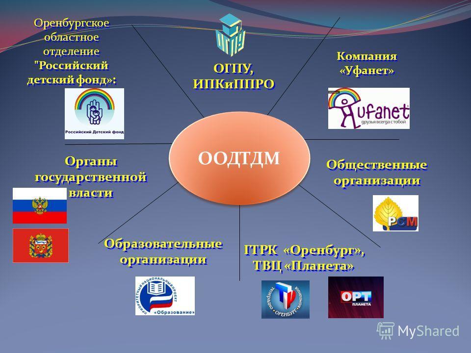Компания «Уфанет» Компания «Уфанет» Оренбургское областное отделение