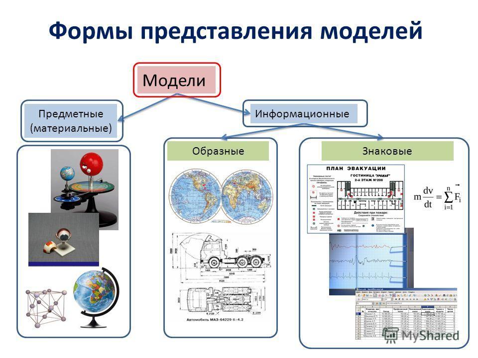 Формы представления моделей Модели Предметные (материальные) Информационные ОбразныеЗнаковые