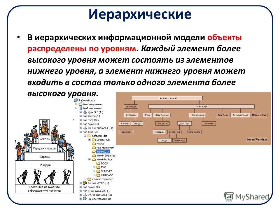 Иерархические В иерархических информационной модели объекты распределены по уровням. Каждый элемент более высокого уровня может состоять из элементов нижнего уровня, а элемент нижнего уровня может входить в состав только одного элемента более высоког