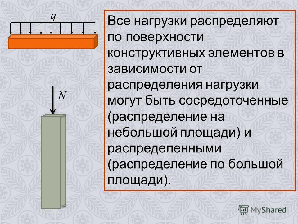 Все нагрузки распределяют по поверхности конструктивных элементов в зависимости от распределения нагрузки могут быть сосредоточенные ( распределение на небольшой площади ) и распределенными ( распределение по большой площади ). N q